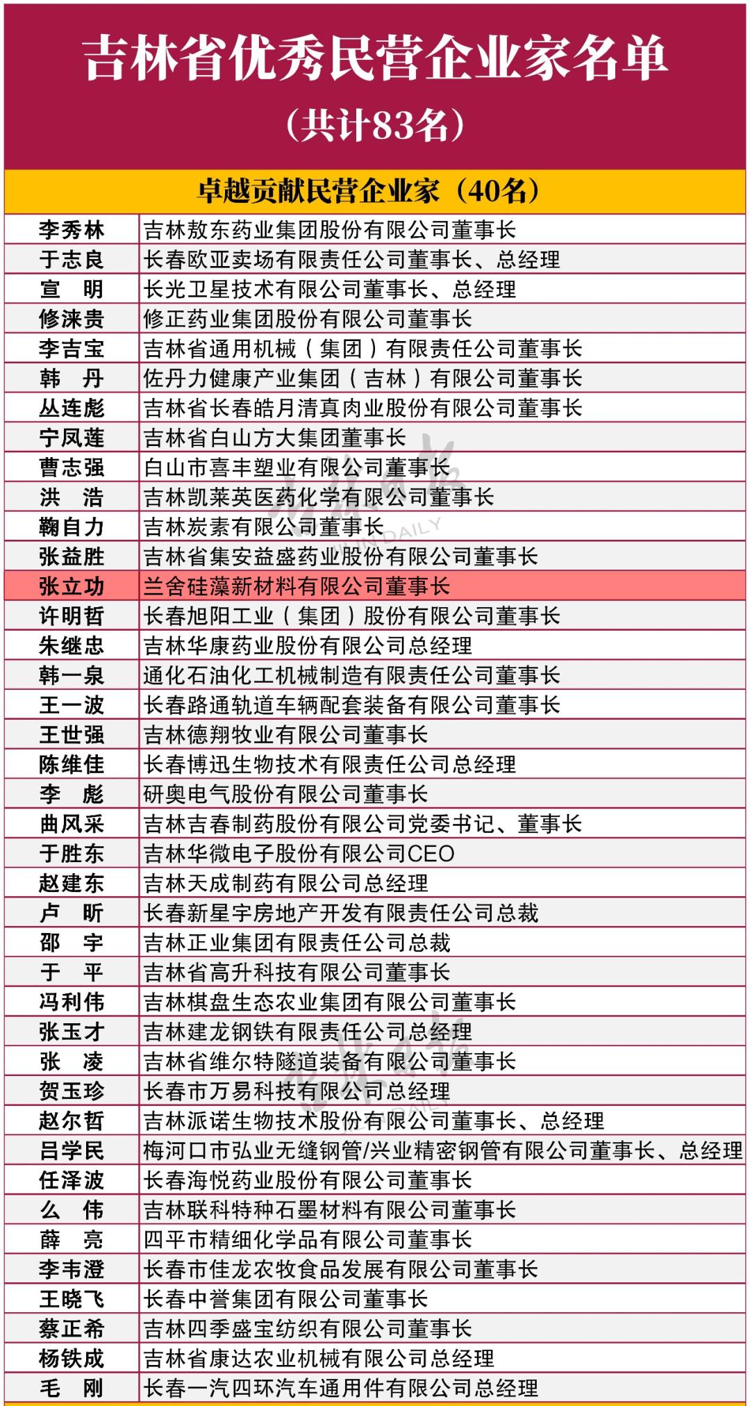 """兰舍硅藻泥董事长张立功荣获""""吉林省优秀民营企业家""""称号"""